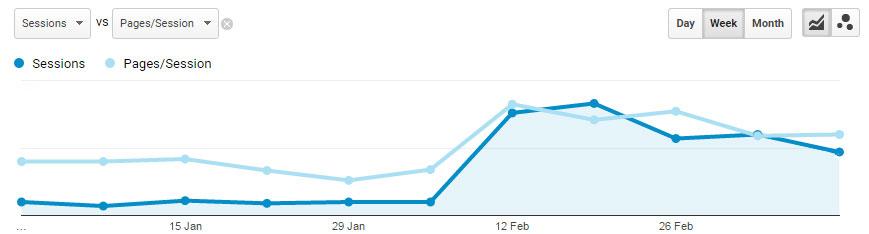 Website Traffic SEO Boost